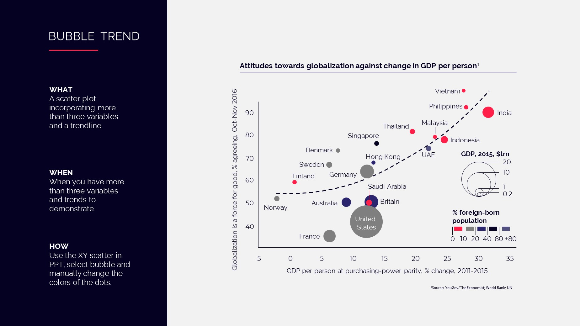 PowerPoint slide showing attitudes towards globalization against change in GDP per person